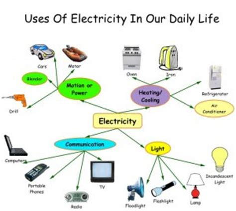 Essay about important inventions